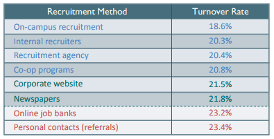 Recruitment Methods and Employee Turnover Rates